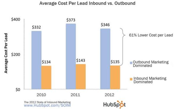 Media del costo per Lead