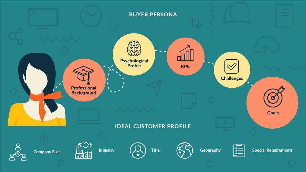 Buyer Persona GlobalKult