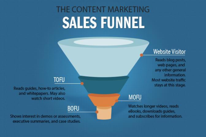 content_marketing_b2b_2